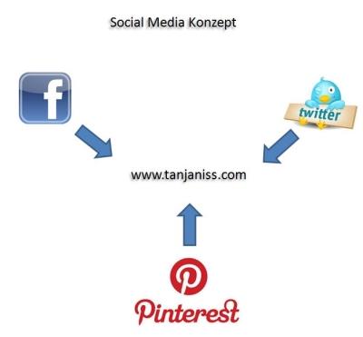 social_media_konzept